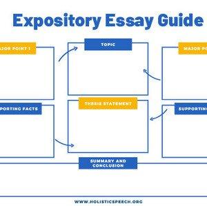 Expository Essay Writing – Graphic Organizer